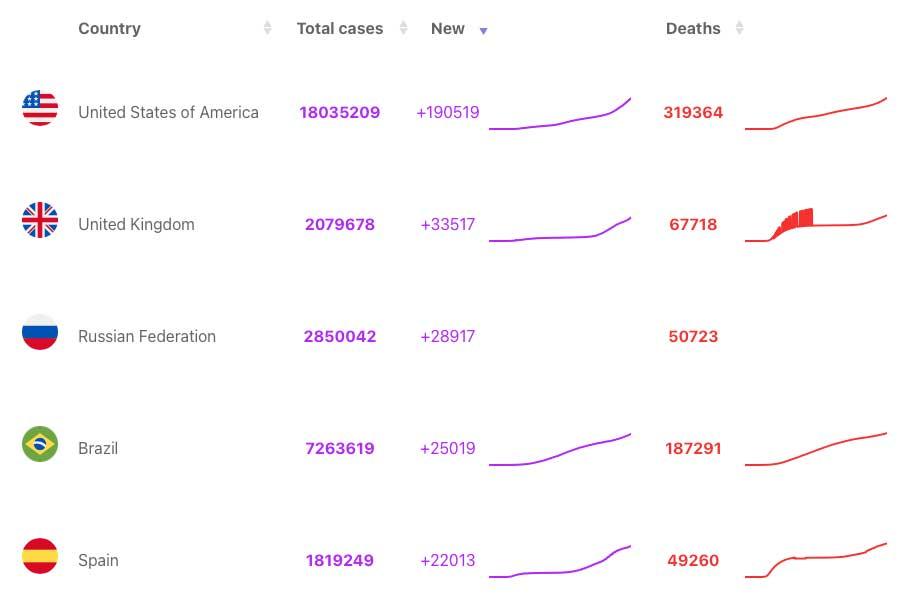 Mostrare una tabella con i dati COVID-19 su WordPress